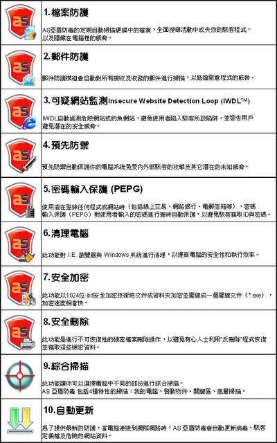 ◎AS亞盾防毒防駭軟體 10大防護機制